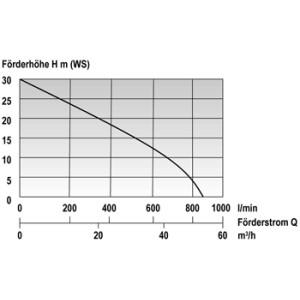 Mast Allzweckpumpe NP 8 D (Diesel) 850 l/min